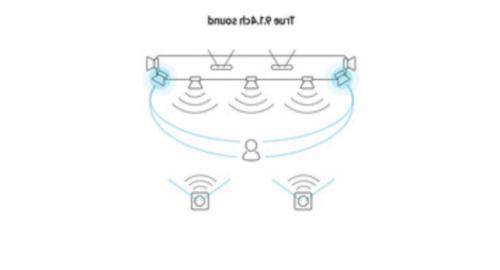 Soundbar Dolby HW-Q950T/ZA